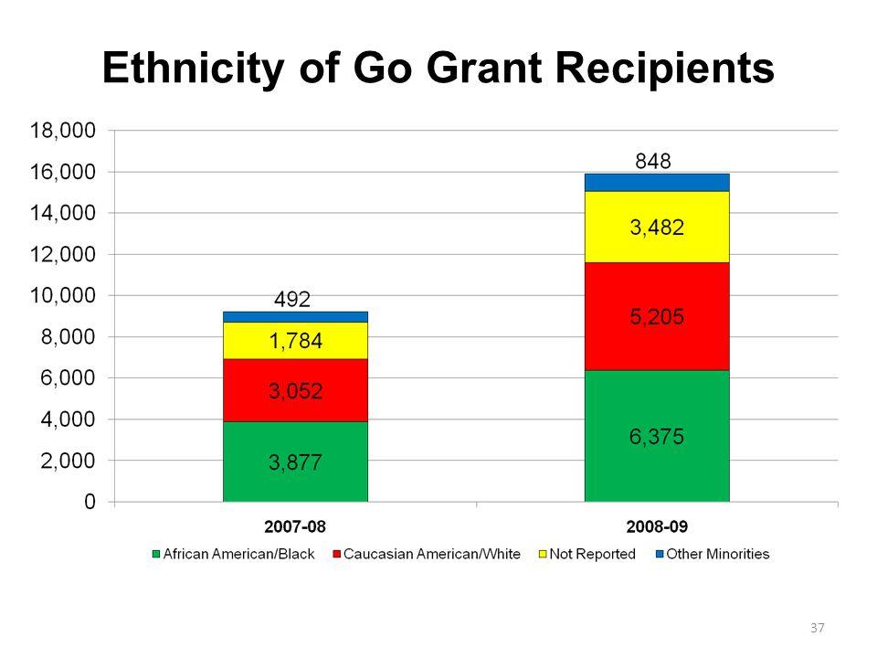 Ethnicity of Go Grant Recipients 37
