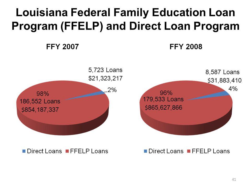 Louisiana Federal Family Education Loan Program (FFELP) and Direct Loan Program $ 854,187,337 $21,323,217 $ 865,627,866 $ 31,883,410 41 186,552 Loans 5,723 Loans 179,533 Loans 8,587 Loans