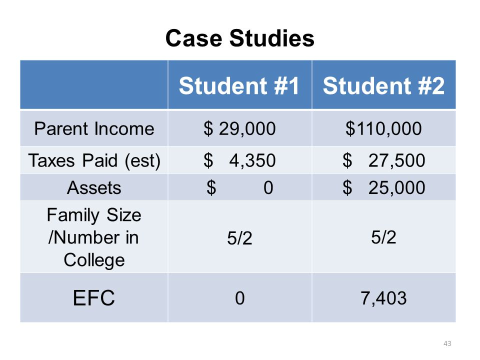 Case Studies Student #1Student #2 Parent Income$ 29,000$110,000 Taxes Paid (est)$ 4,350$ 27,500 Assets$ 0$ 25,000 Family Size /Number in College 5/2 EFC 07,403 43