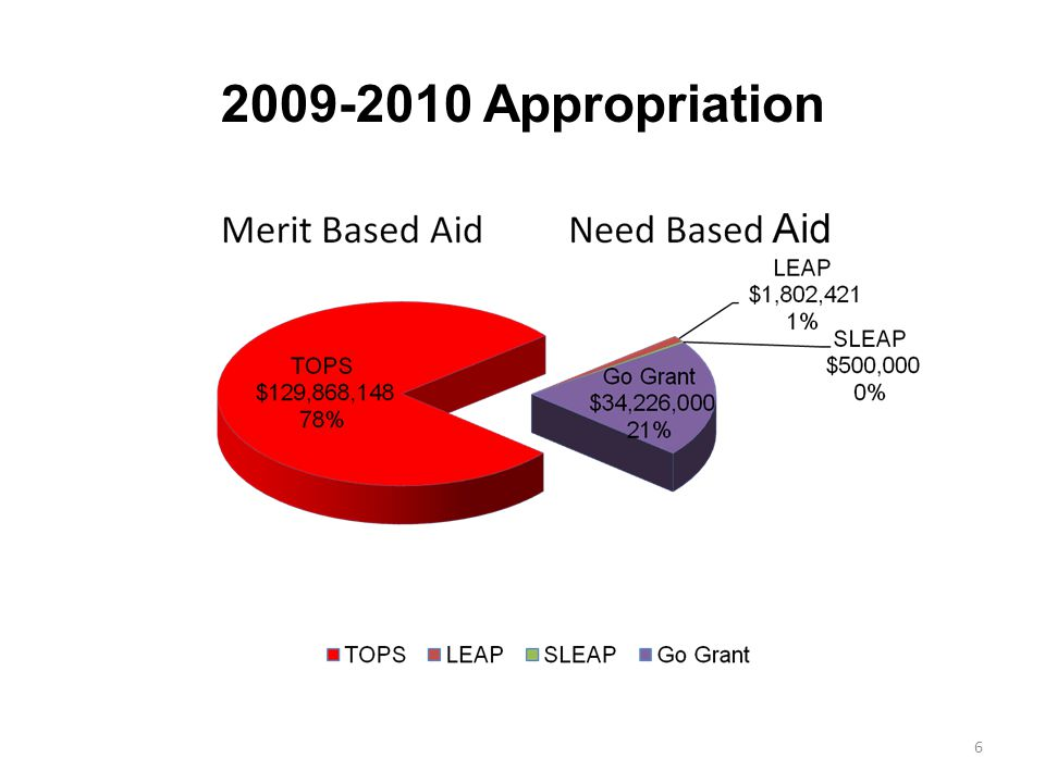 2009-2010 Appropriation 6