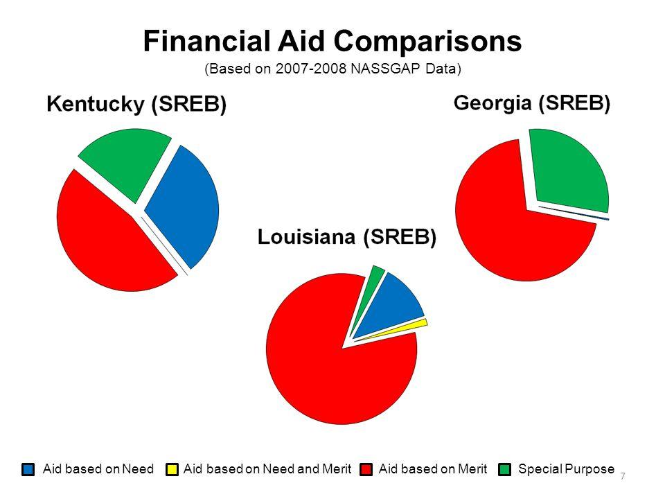 Aid based on Need Aid based on Need and Merit Aid based on Merit Special Purpose 7 Financial Aid Comparisons (Based on 2007-2008 NASSGAP Data)