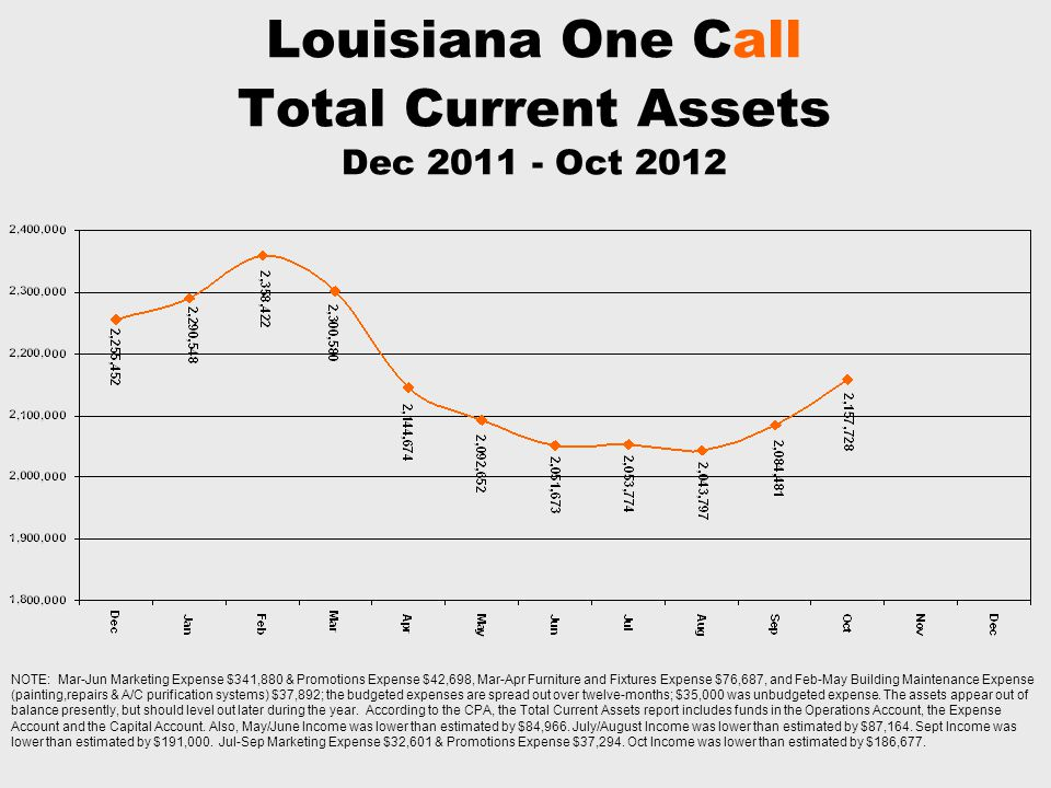 Louisiana One Call Total Current Assets Dec 2011 - Oct 2012 NOTE: Mar-Jun Marketing Expense $341,880 & Promotions Expense $42,698, Mar-Apr Furniture and Fixtures Expense $76,687, and Feb-May Building Maintenance Expense (painting,repairs & A/C purification systems) $37,892; the budgeted expenses are spread out over twelve-months; $35,000 was unbudgeted expense.