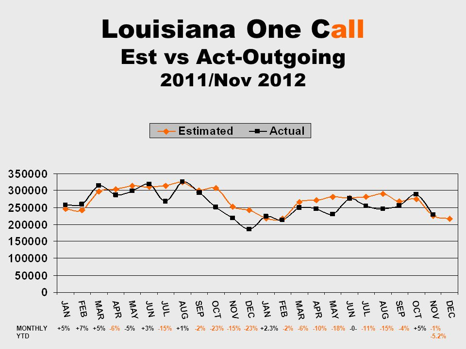 Louisiana One Call Est vs Act-Outgoing 2011/Nov 2012 MONTHLY +5% +7% +5% -6% -5% +3% -15% +1% -2% -23% -15% -23% +2.3% -2% -6% -10% -18% -0- -11% -15% -4% +5% -1% YTD -5.2%