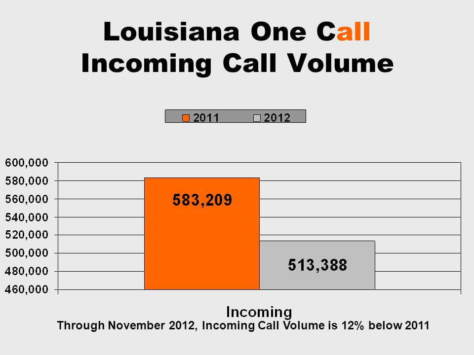 Louisiana One Call Incoming Call Volume Through November 2012, Incoming Call Volume is 12% below 2011