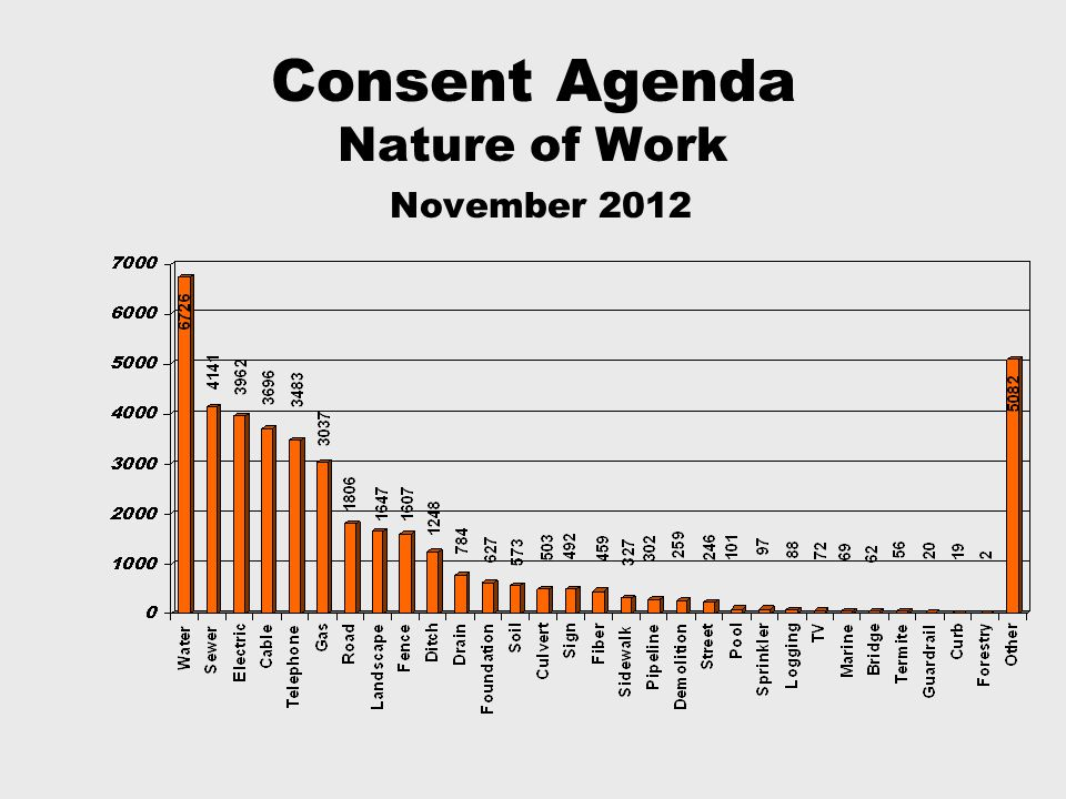 Consent Agenda Nature of Work November 2012