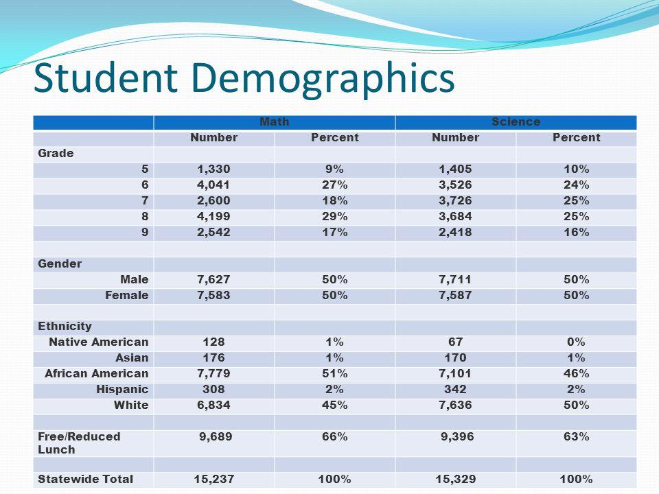 Student Demographics MathScience NumberPercentNumberPercent Grade 51,3309%1,40510% 64,04127%3,52624% 72,60018%3,72625% 84,19929%3,68425% 92,54217%2,41