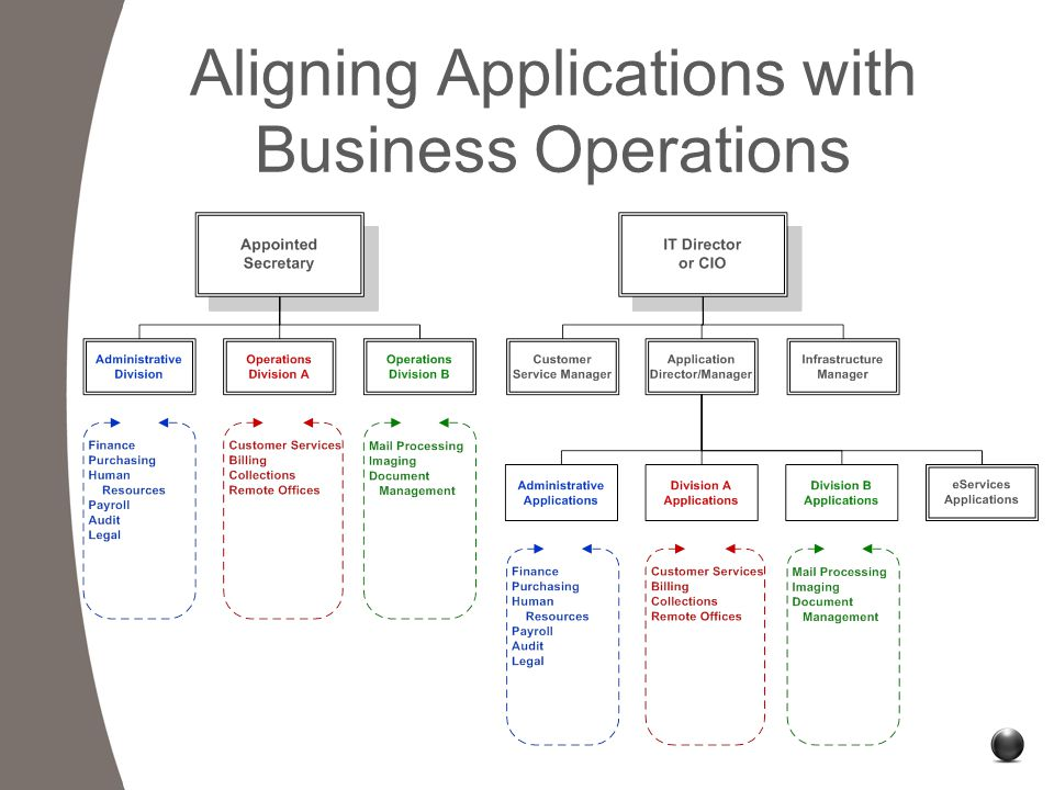 Aligning Applications with Business Operations