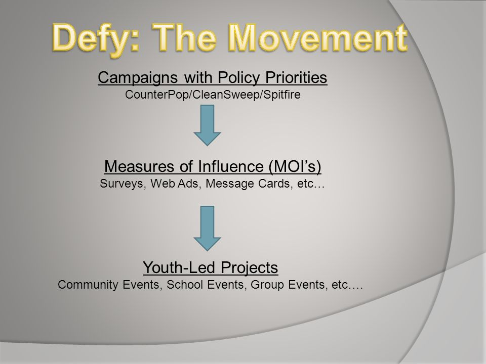 Campaigns with Policy Priorities CounterPop/CleanSweep/Spitfire Measures of Influence (MOI's) Surveys, Web Ads, Message Cards, etc… Youth-Led Projects Community Events, School Events, Group Events, etc….