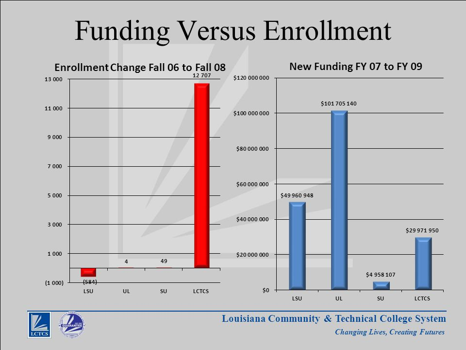 Louisiana Community & Technical College System Changing Lives, Creating Futures Funding Versus Enrollment