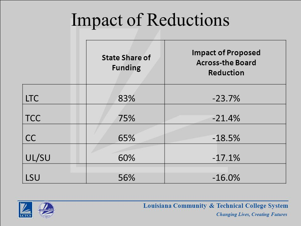 Louisiana Community & Technical College System Changing Lives, Creating Futures Impact of Reductions State Share of Funding Impact of Proposed Across-the Board Reduction LTC83%-23.7% TCC75%-21.4% CC65%-18.5% UL/SU60%-17.1% LSU56%-16.0%