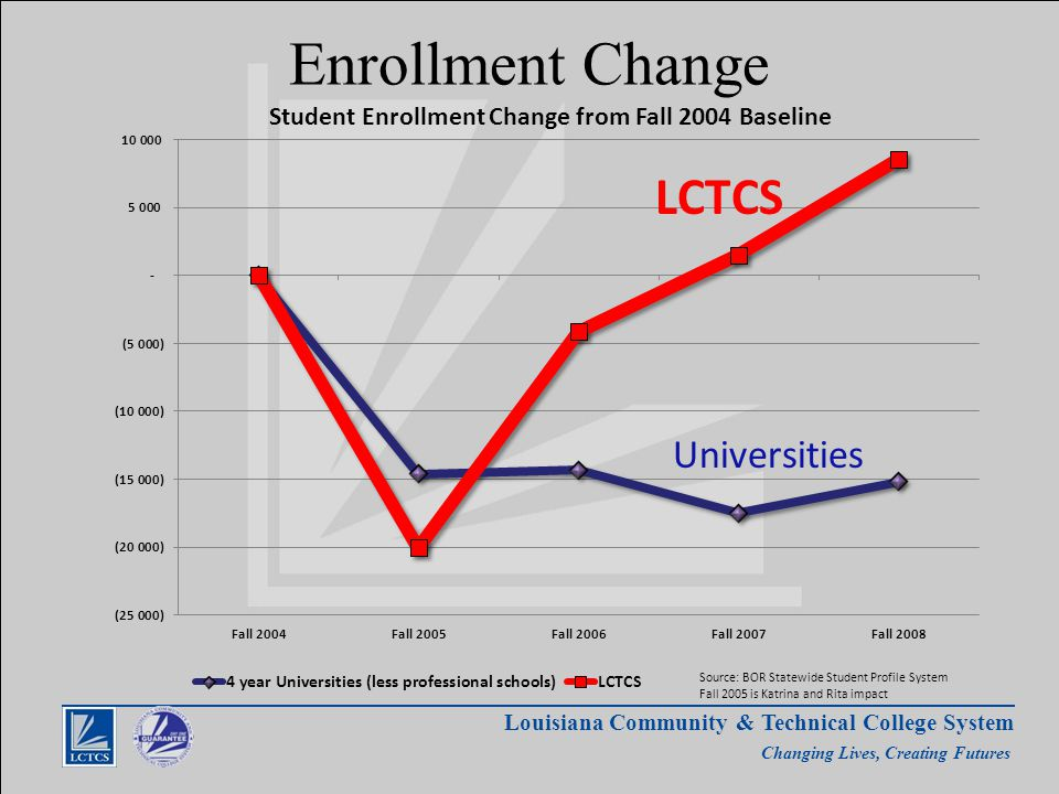 Louisiana Community & Technical College System Changing Lives, Creating Futures Enrollment Change