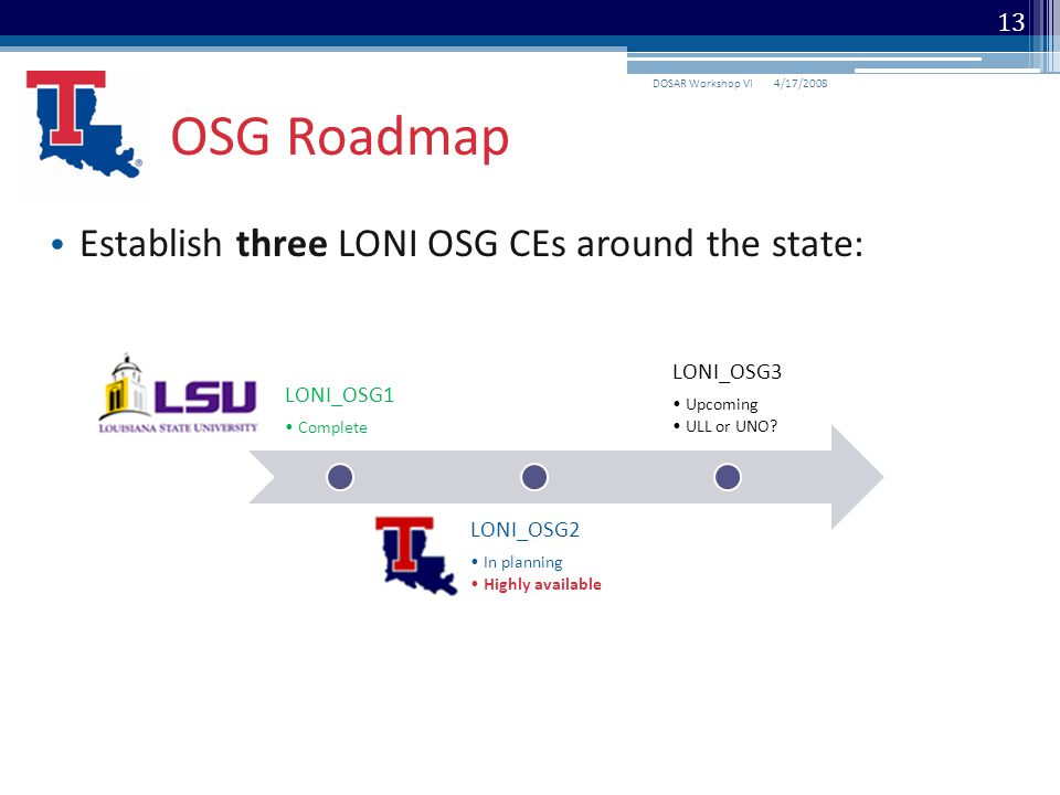 Establish three LONI OSG CEs around the state: OSG Roadmap 4/17/2008DOSAR Workshop VI 13