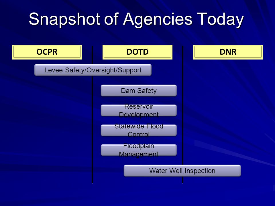Snapshot of Agencies Today DOTDOCPRDNR Levee Safety/Oversight/Support Water Well Inspection Dam Safety Reservoir Development Statewide Flood Control Floodplain Management