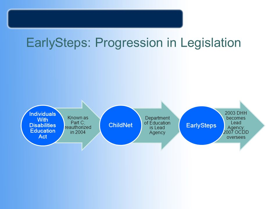 EarlySteps: Progression in Legislation Known as Part C; reauthorized in 2004 Individuals With Disabilities Education Act Department of Education is Le