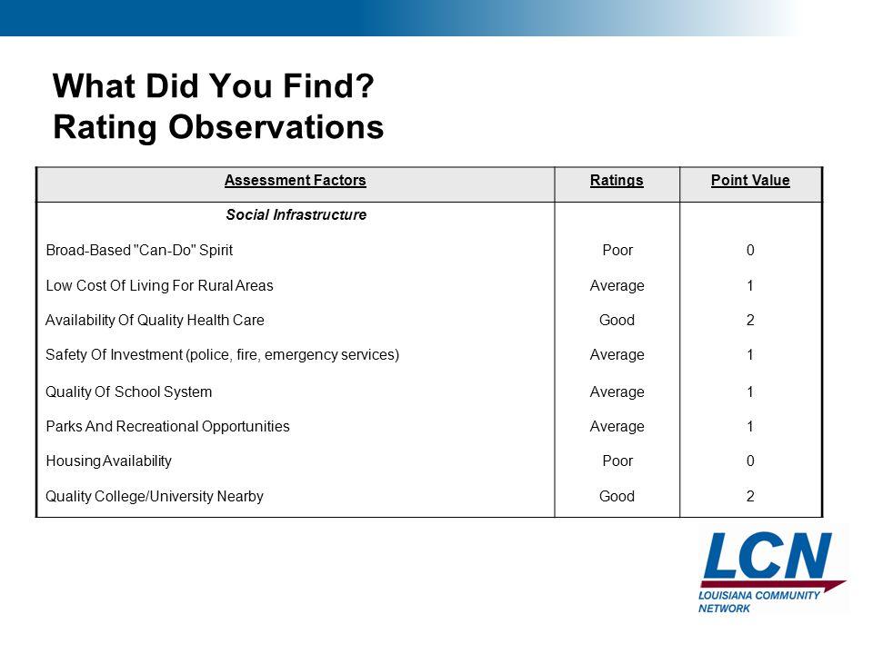 17 What Did You Find? Rating Observations Assessment FactorsRatingsPoint Value Social Infrastructure Broad-Based