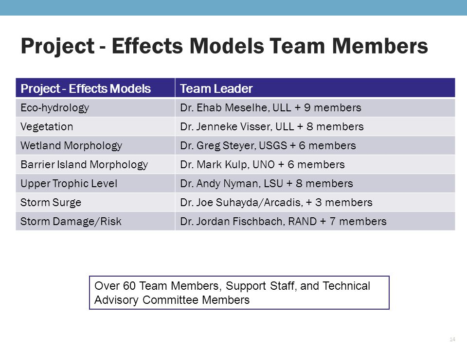 Project - Effects ModelsTeam Leader Eco-hydrologyDr.