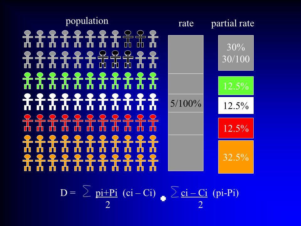 32.5% 12.5% 30% 30/100 population 5/100% rate partial rate D = pi+Pi (ci – Ci) ci – Ci (pi-Pi) 2 2