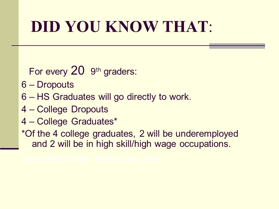 DID YOU KNOW THAT: For every 20 9 th graders: 6 – Dropouts 6 – HS Graduates will go directly to work. 4 – College Dropouts 4 – College Graduates* *Of
