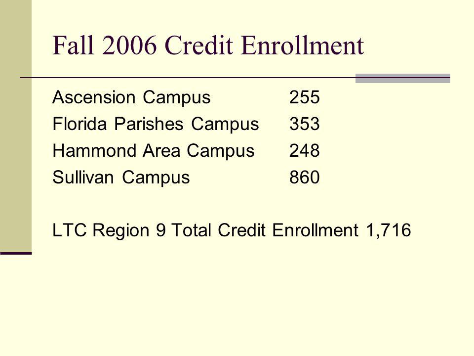 Fall 2006 Credit Enrollment Ascension Campus255 Florida Parishes Campus353 Hammond Area Campus248 Sullivan Campus860 LTC Region 9 Total Credit Enrollment 1,716