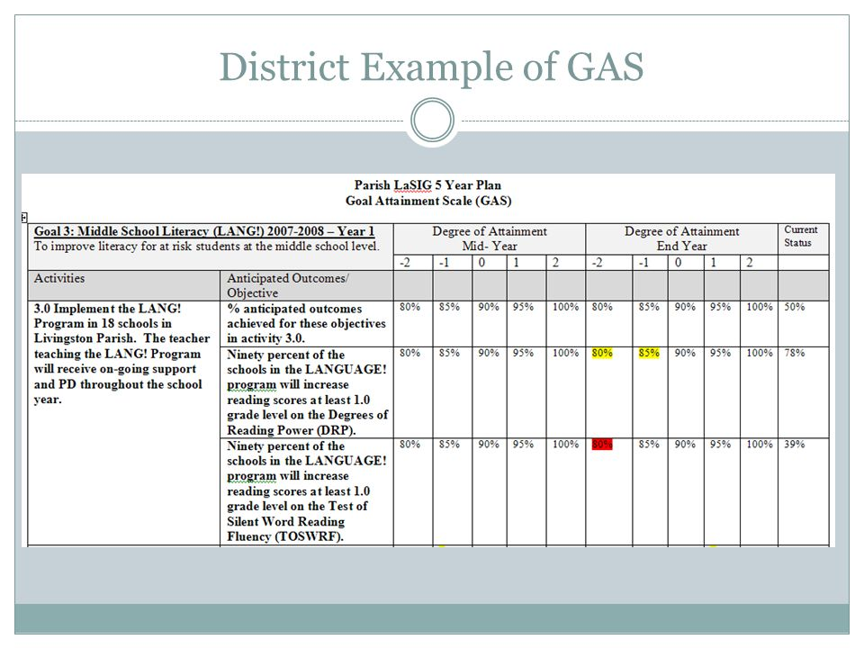 District Example of GAS