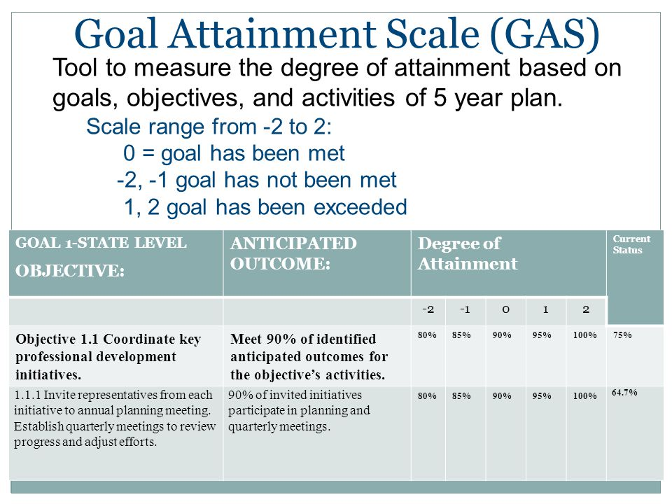 Goal Attainment Scale (GAS) GOAL 1-STATE LEVEL OBJECTIVE: ANTICIPATED OUTCOME: Degree of Attainment Current Status -2012 Objective 1.1 Coordinate key professional development initiatives.