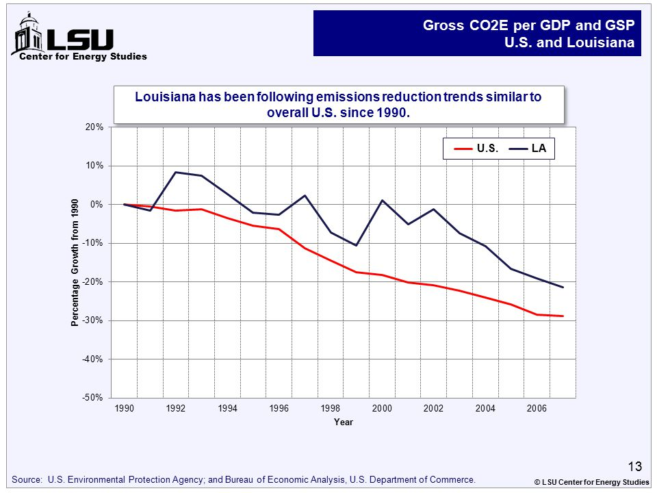 Center for Energy Studies Gross CO2E per GDP and GSP U.S. and Louisiana Source: U.S. Environmental Protection Agency; and Bureau of Economic Analysis,
