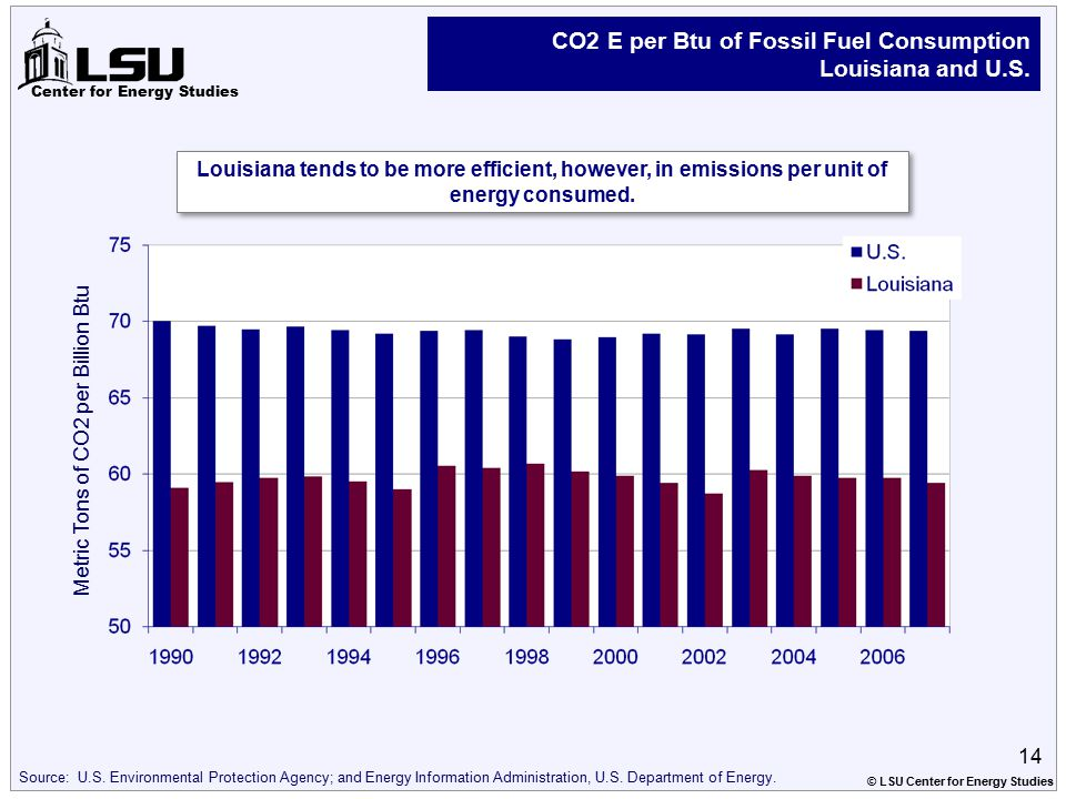 Center for Energy Studies CO2 E per Btu of Fossil Fuel Consumption Louisiana and U.S. Source: U.S. Environmental Protection Agency; and Energy Informa