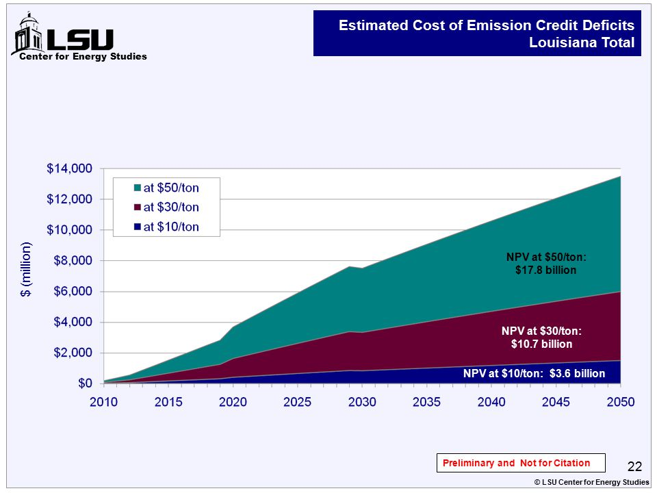 Center for Energy Studies Estimated Cost of Emission Credit Deficits Louisiana Total NPV at $50/ton: $17.8 billion NPV at $30/ton: $10.7 billion NPV at $10/ton: $3.6 billion $ (million) 22 © LSU Center for Energy Studies Preliminary and Not for Citation