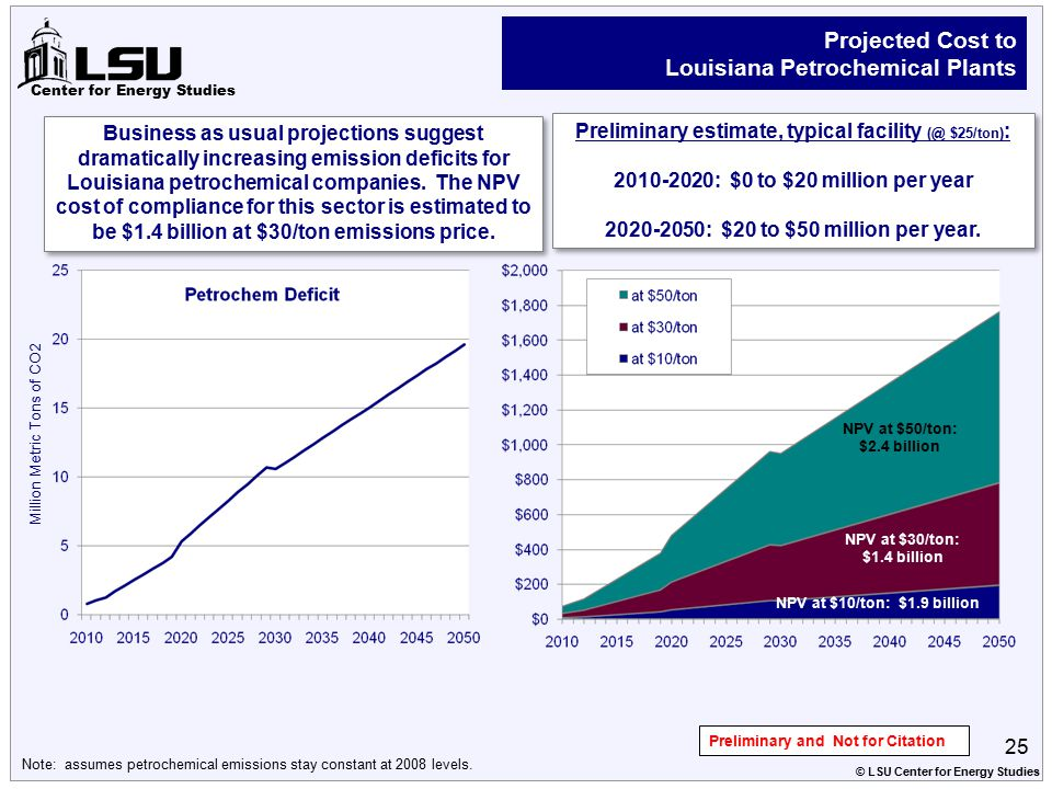Center for Energy Studies Projected Cost to Louisiana Petrochemical Plants Emissions Cost (million $) Preliminary and Not for Citation Million Metric Tons of CO2 NPV at $50/ton: $2.4 billion NPV at $30/ton: $1.4 billion NPV at $10/ton: $1.9 billion Note: assumes petrochemical emissions stay constant at 2008 levels.