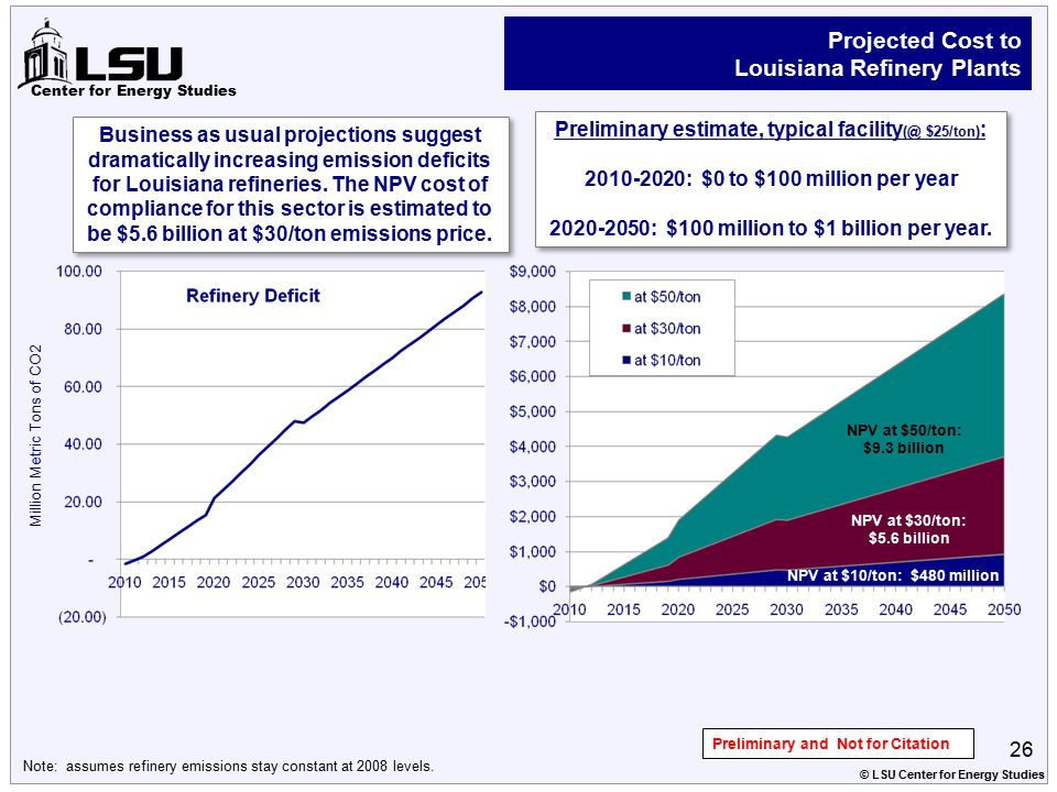 Center for Energy Studies 26 Projected Cost to Louisiana Refinery Plants © LSU Center for Energy Studies Emissions Cost (million $) Million Metric Ton