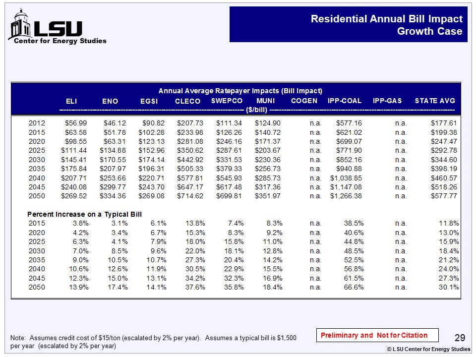 Center for Energy Studies Residential Annual Bill Impact Growth Case 29 © LSU Center for Energy Studies Preliminary and Not for Citation Note: Assumes