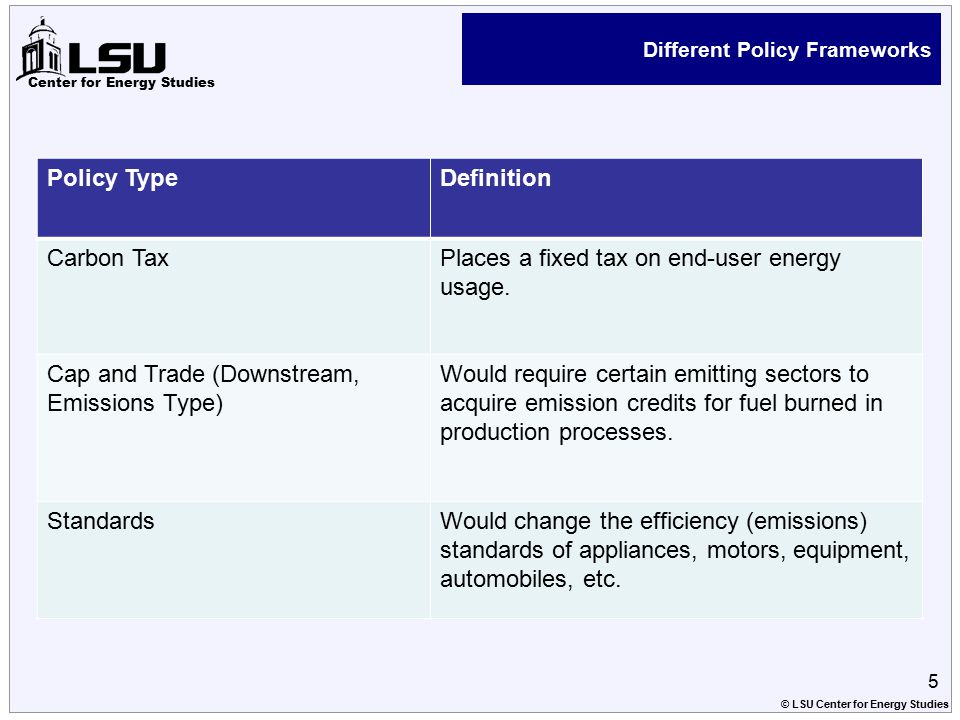 Center for Energy Studies Different Policy Frameworks Policy TypeDefinition Carbon TaxPlaces a fixed tax on end-user energy usage.
