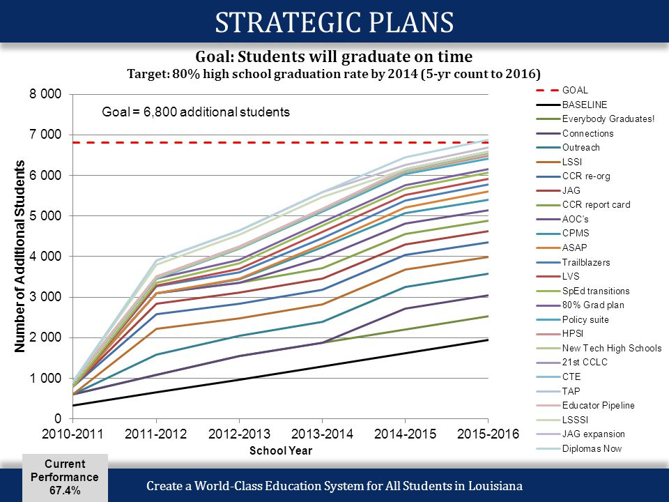 Create a World-Class Education System for All Students in Louisiana STRATEGIC PLANS Goal = 6,800 additional students Current Performance 67.4%