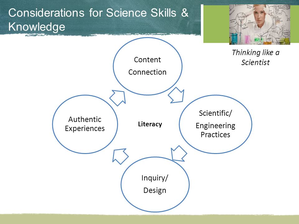 Considerations for Science Skills & Knowledge Literacy Content Connection Scientific/ Engineering Practices Inquiry/ Design Authentic Experiences Thinking like a Scientist