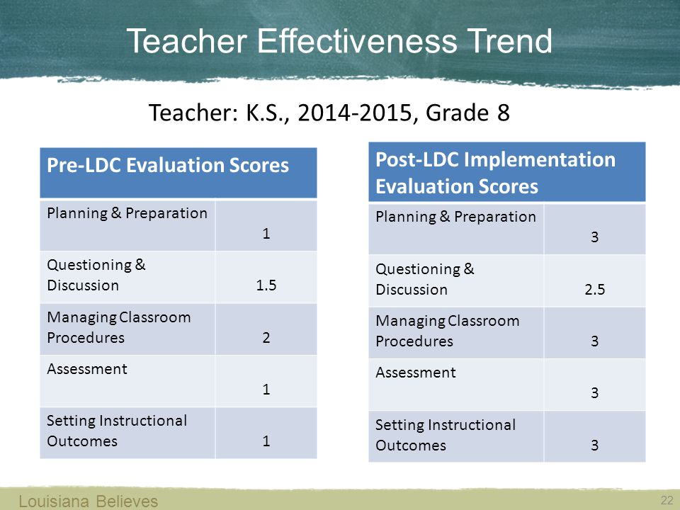 Teacher Effectiveness Trend 22 Louisiana Believes Pre-LDC Evaluation Scores Planning & Preparation 1 Questioning & Discussion1.5 Managing Classroom Procedures2 Assessment 1 Setting Instructional Outcomes1 Post-LDC Implementation Evaluation Scores Planning & Preparation 3 Questioning & Discussion2.5 Managing Classroom Procedures3 Assessment 3 Setting Instructional Outcomes3 Teacher: K.S., 2014-2015, Grade 8