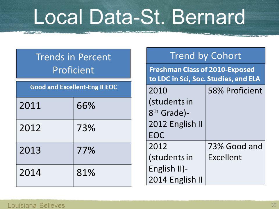 Local Data-St.