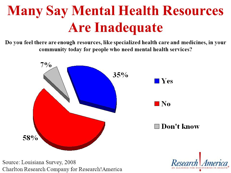 Many Say Mental Health Resources Are Inadequate Do you feel there are enough resources, like specialized health care and medicines, in your community today for people who need mental health services.