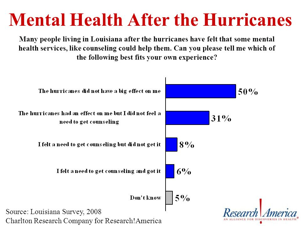 Mental Health After the Hurricanes Many people living in Louisiana after the hurricanes have felt that some mental health services, like counseling could help them.