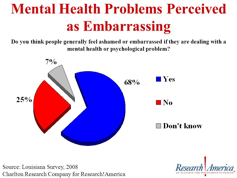 Mental Health Problems Perceived as Embarrassing Do you think people generally feel ashamed or embarrassed if they are dealing with a mental health or psychological problem.