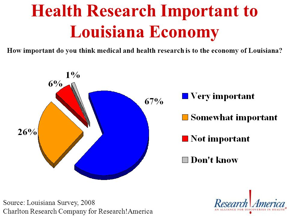 Health Research Important to Louisiana Economy How important do you think medical and health research is to the economy of Louisiana.