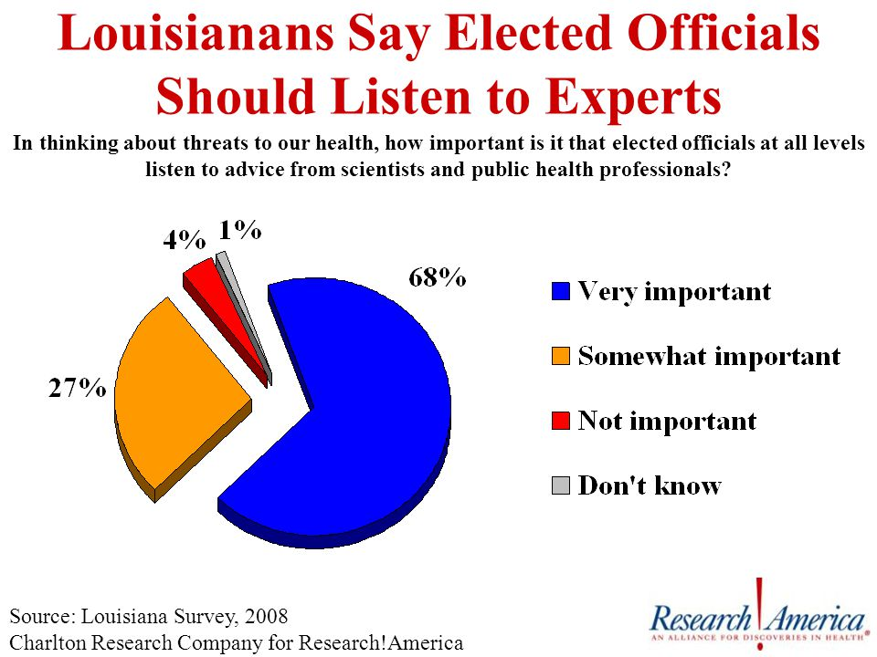 Louisianans Say Elected Officials Should Listen to Experts In thinking about threats to our health, how important is it that elected officials at all levels listen to advice from scientists and public health professionals.