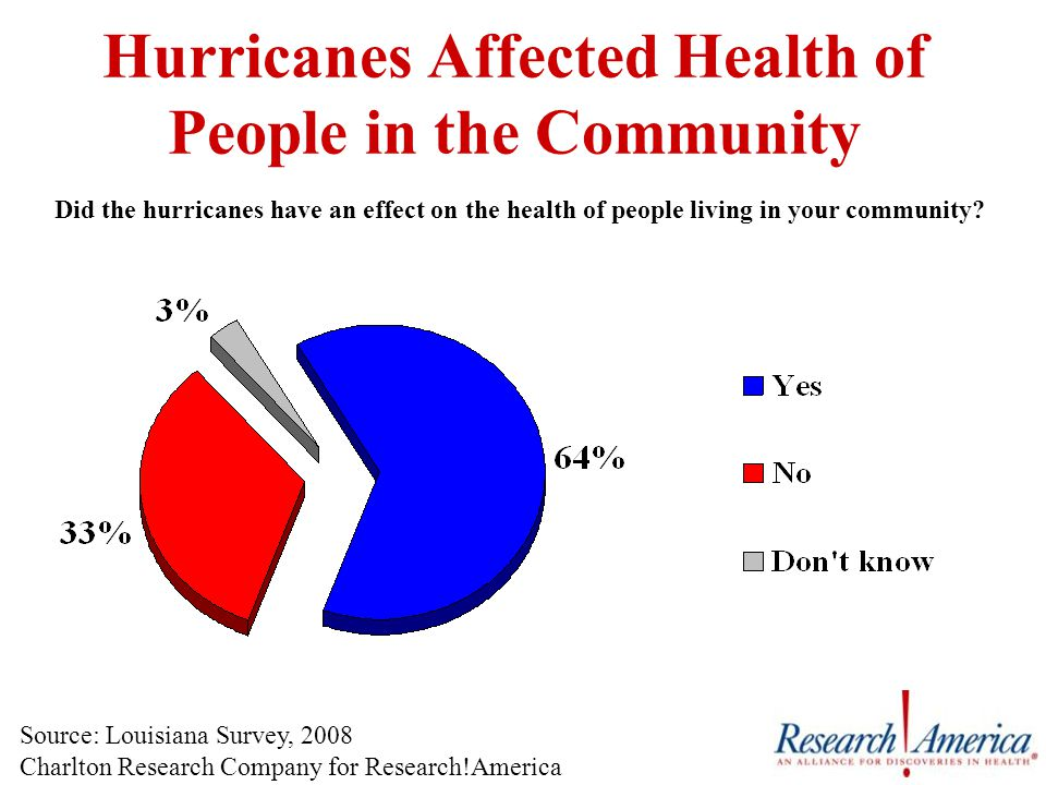Hurricanes Affected Health of People in the Community Did the hurricanes have an effect on the health of people living in your community.