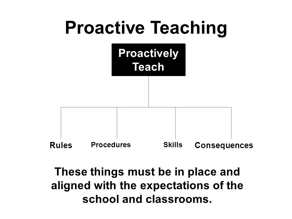 Proactive Teaching Proactively Teach Rules ProceduresSkills Consequences These things must be in place and aligned with the expectations of the school and classrooms.