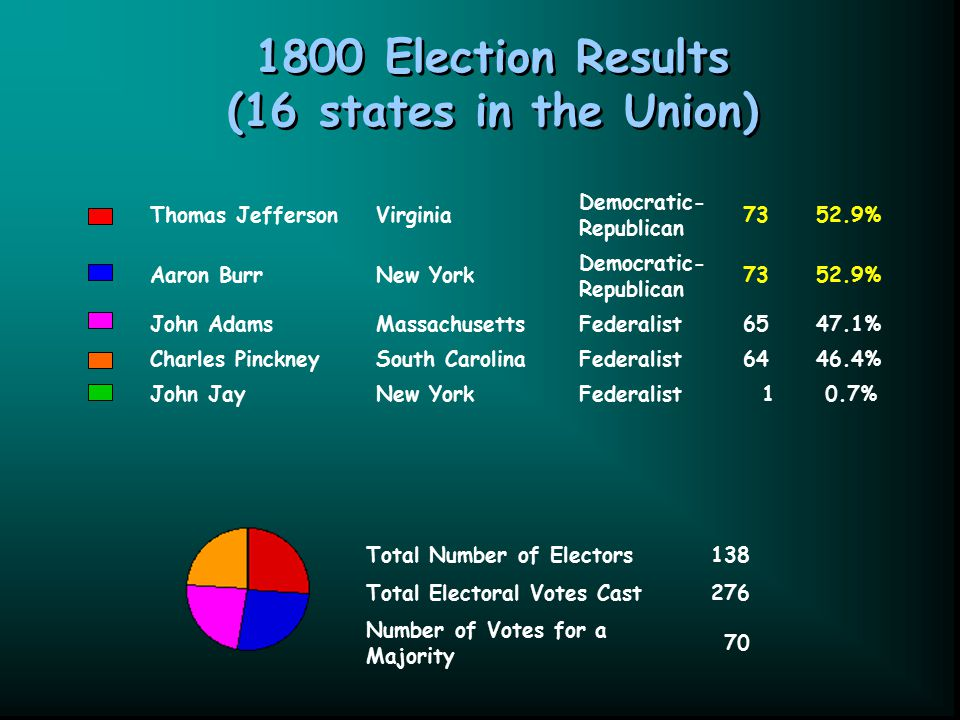 1800 Election Results (16 states in the Union) Thomas JeffersonVirginia Democratic- Republican 7352.9% Aaron BurrNew York Democratic- Republican 7352.9% John AdamsMassachusettsFederalist6547.1% Charles PinckneySouth CarolinaFederalist6446.4% John JayNew YorkFederalist 1 0.7% Total Number of Electors138 Total Electoral Votes Cast276 Number of Votes for a Majority 70