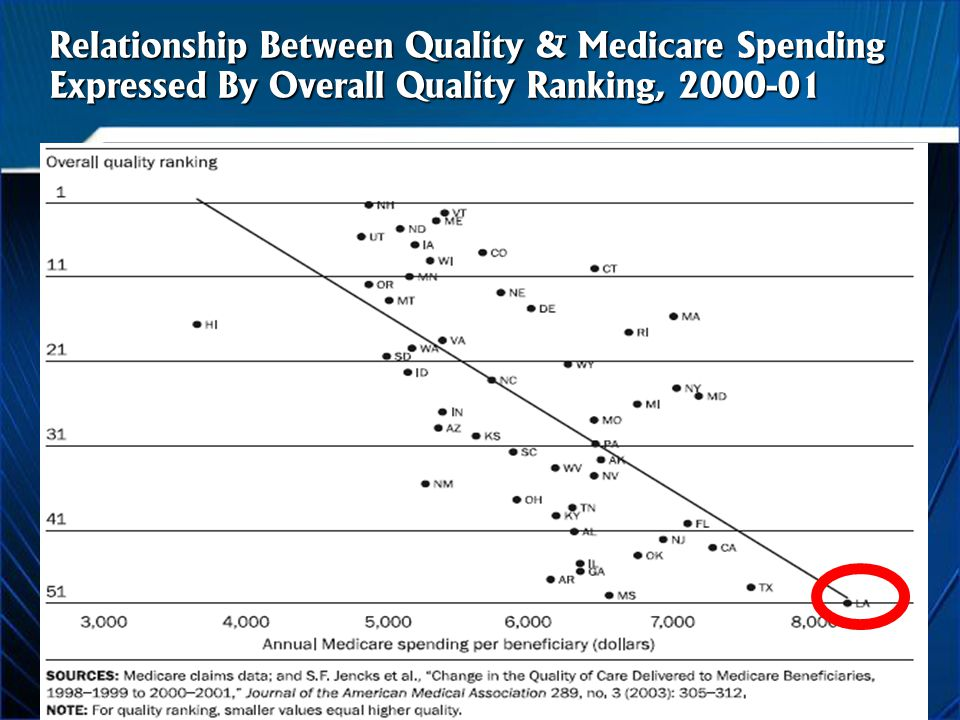Relationship Between Quality & Medicare Spending Expressed By Overall Quality Ranking,