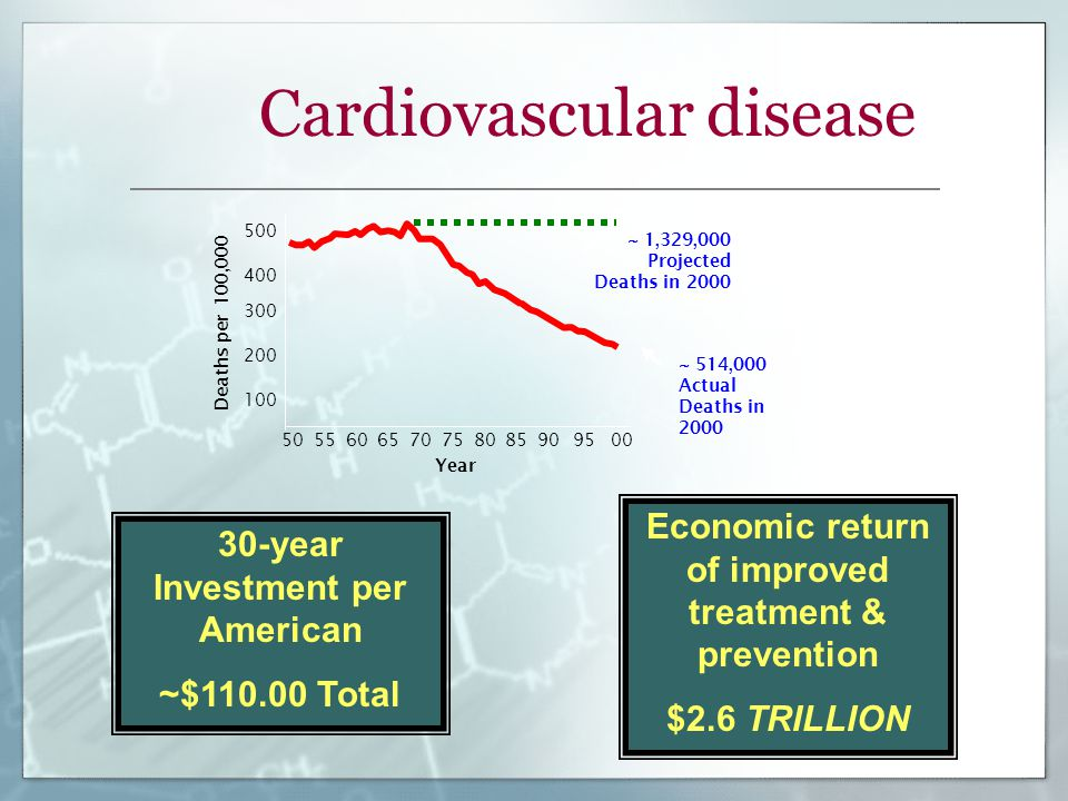 Cardiovascular disease 6070 9575 500 400 300 200 100 50556580859000 Deaths per 100,000 Year ~ 514,000 Actual Deaths in 2000 ~ 1,329,000 Projected Deaths in 2000 30-year Investment per American ~$110.00 Total Economic return of improved treatment & prevention $2.6 TRILLION