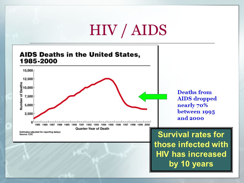 Deaths from AIDS dropped nearly 70% between 1995 and 2000 HIV / AIDS Survival rates for those infected with HIV has increased by 10 years