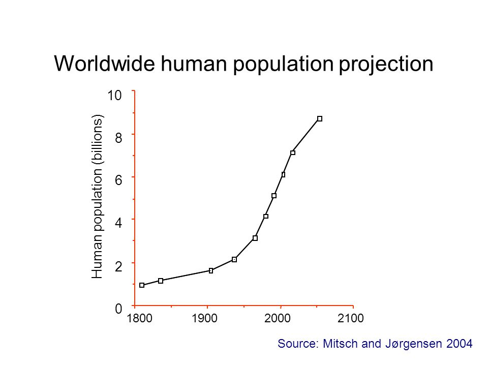 2100200019001800 0 2 4 6 8 10 Human population (billions) Worldwide human population projection Source: Mitsch and Jørgensen 2004