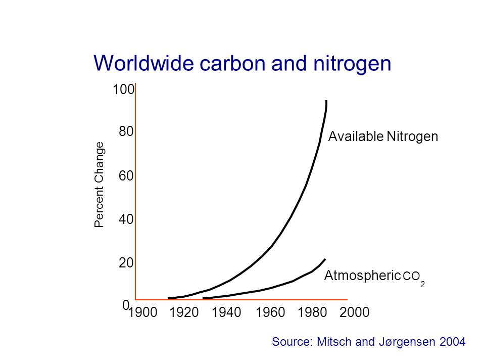 100 80 60 40 20 0 190019201940 Atmospheric CO 2 Available Nitrogen 196019802000 Percent Change Worldwide carbon and nitrogen