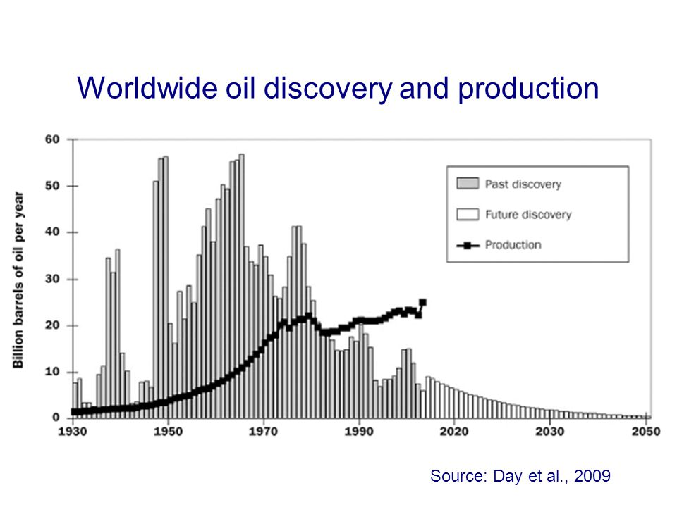 Worldwide oil discovery and production Source: Day et al., 2009